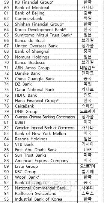 """""""국내 은행 6개, 세계 상위 100대 은행에 포함"""""""